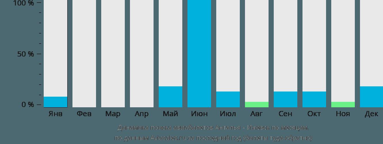 Динамика поиска авиабилетов из Антальи в Ижевск по месяцам