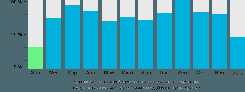 Динамика поиска авиабилетов из Антальи в Израиль по месяцам