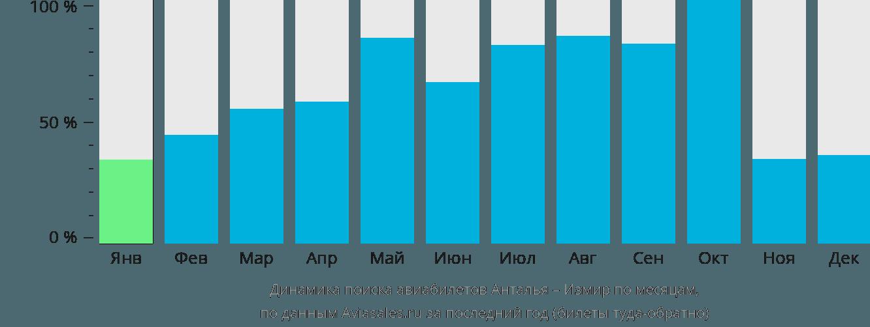 Динамика поиска авиабилетов из Антальи в Измир по месяцам