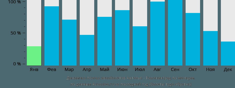 Динамика поиска авиабилетов из Антальи в Калининград по месяцам