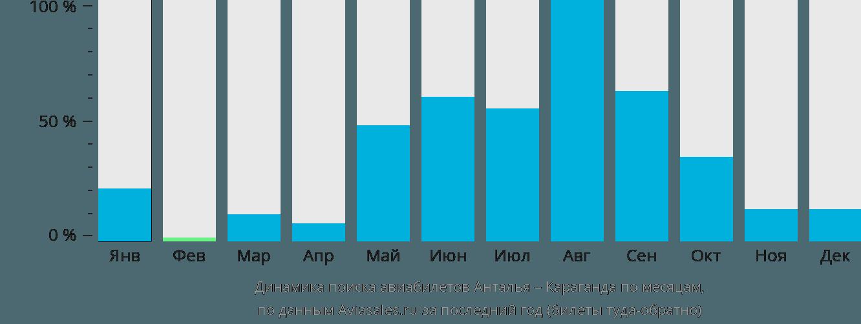 Динамика поиска авиабилетов из Антальи в Караганду по месяцам