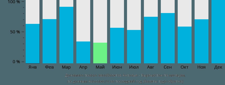 Динамика поиска авиабилетов из Антальи в Кыргызстан по месяцам