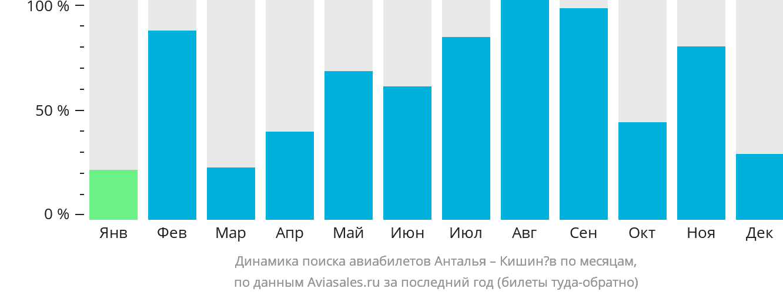 Динамика поиска авиабилетов из Антальи в Кишинёв по месяцам