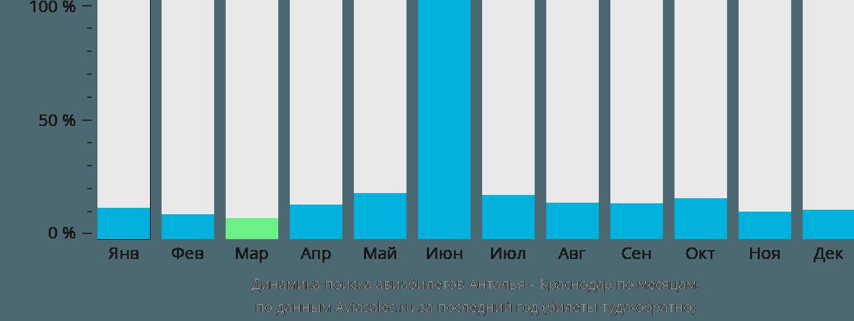Динамика поиска авиабилетов из Антальи в Краснодар по месяцам