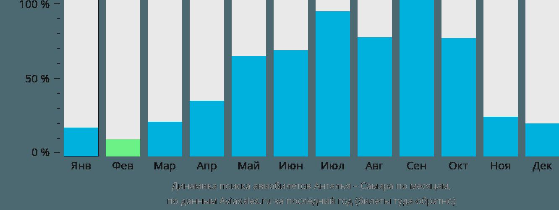 Динамика поиска авиабилетов из Антальи в Самару по месяцам