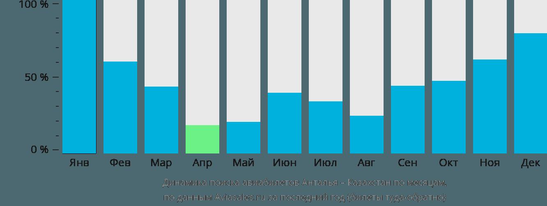 Динамика поиска авиабилетов из Антальи в Казахстан по месяцам