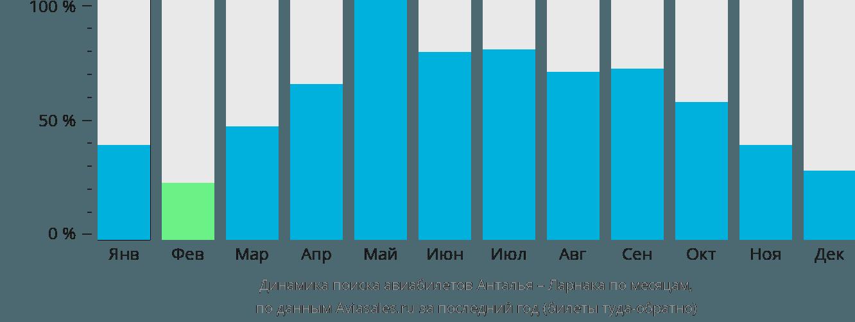 Динамика поиска авиабилетов из Антальи в Ларнаку по месяцам