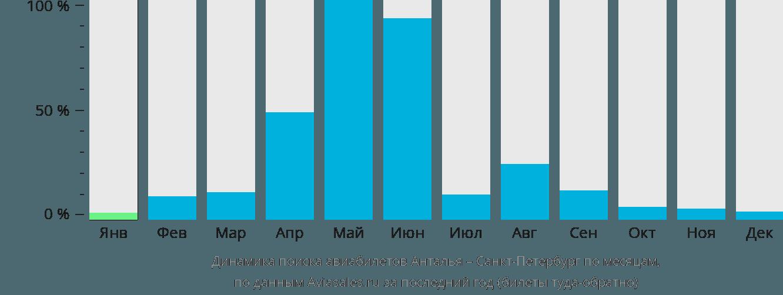 Динамика поиска авиабилетов из Антальи в Санкт-Петербург по месяцам