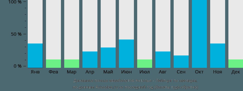 Динамика поиска авиабилетов из Антальи в Лейпциг по месяцам