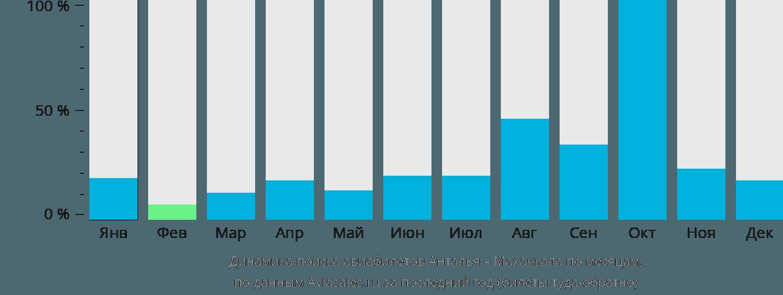 Динамика поиска авиабилетов из Антальи в Махачкалу по месяцам