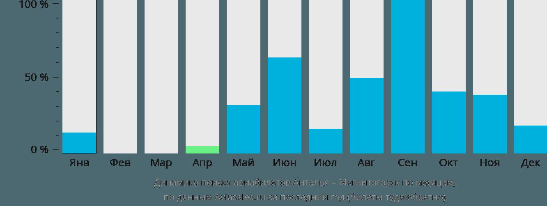 Динамика поиска авиабилетов из Антальи в Магнитогорск по месяцам