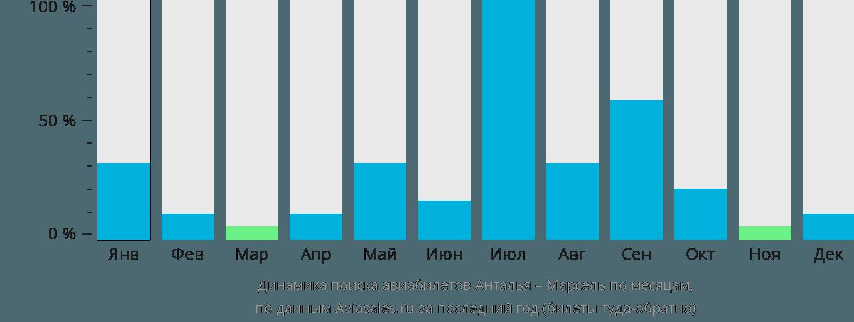 Динамика поиска авиабилетов из Антальи в Марсель по месяцам