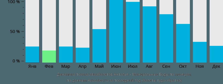 Динамика поиска авиабилетов из Антальи в Минеральные воды по месяцам