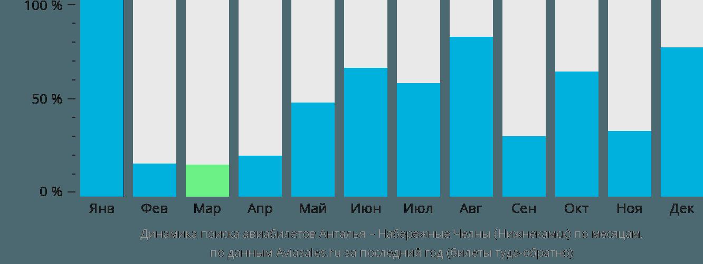 Динамика поиска авиабилетов из Антальи в Нижнекамск по месяцам