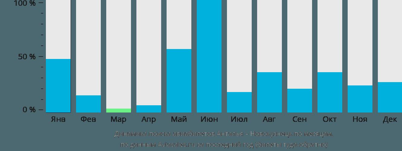 Динамика поиска авиабилетов из Антальи в Новокузнецк по месяцам