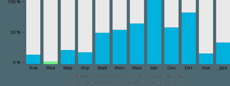 Динамика поиска авиабилетов из Антальи в Омск по месяцам