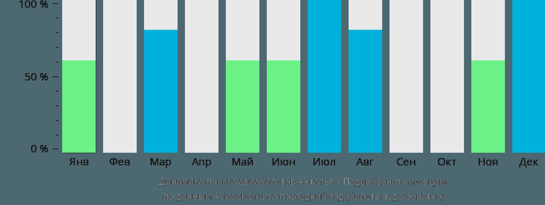Динамика поиска авиабилетов из Антальи в Падерборн по месяцам