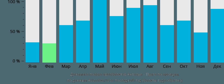 Динамика поиска авиабилетов из Антальи в Прагу по месяцам
