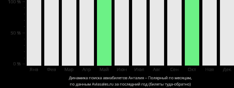 Динамика поиска авиабилетов из Антальи в Полярный по месяцам