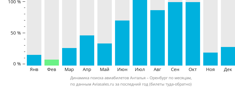 Динамика поиска авиабилетов из Антальи в Оренбург по месяцам