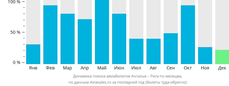 Динамика поиска авиабилетов из Антальи в Ригу по месяцам