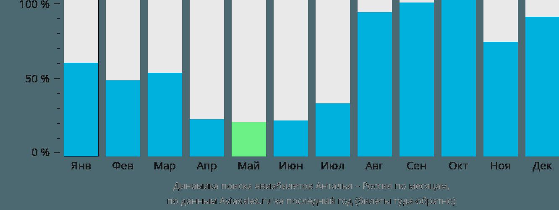 Динамика поиска авиабилетов из Антальи в Россию по месяцам