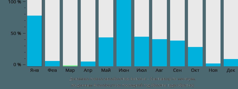 Динамика поиска авиабилетов из Антальи в Сыктывкар по месяцам