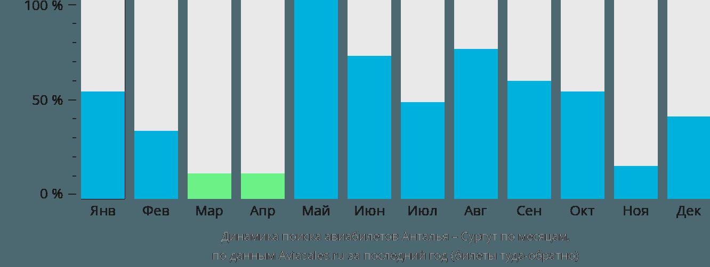 Динамика поиска авиабилетов из Антальи в Сургут по месяцам