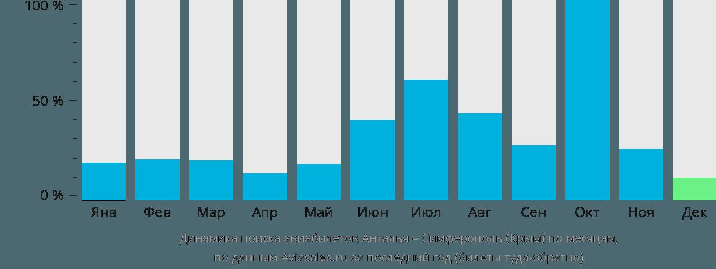 Динамика поиска авиабилетов из Антальи в Симферополь по месяцам