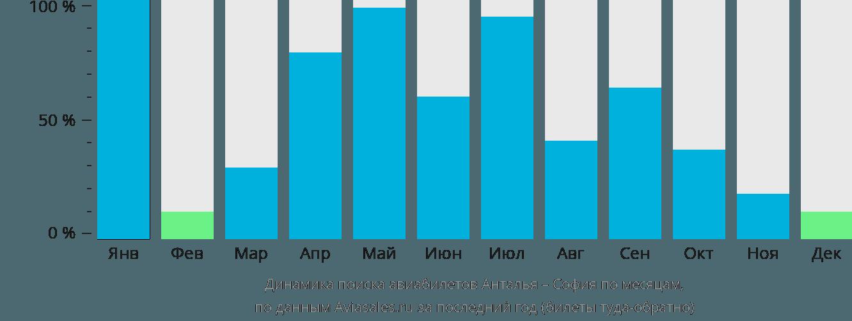 Динамика поиска авиабилетов из Антальи в Софию по месяцам