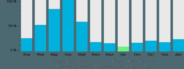 Динамика поиска авиабилетов из Антальи в Шарм-эль-Шейх по месяцам