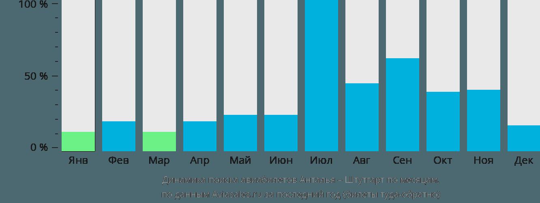 Динамика поиска авиабилетов из Антальи в Штутгарт по месяцам