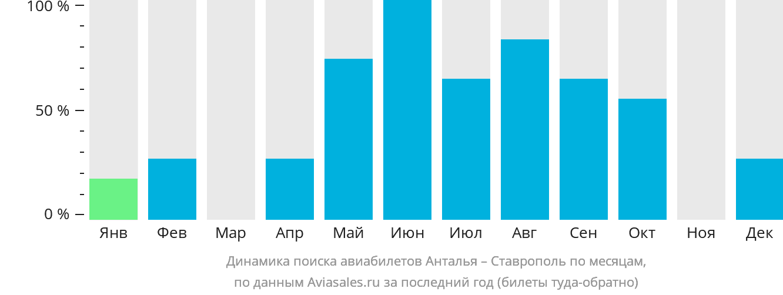 Динамика поиска авиабилетов из Антальи в Ставрополь по месяцам