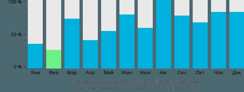 Динамика поиска авиабилетов из Антальи в Ташкент по месяцам
