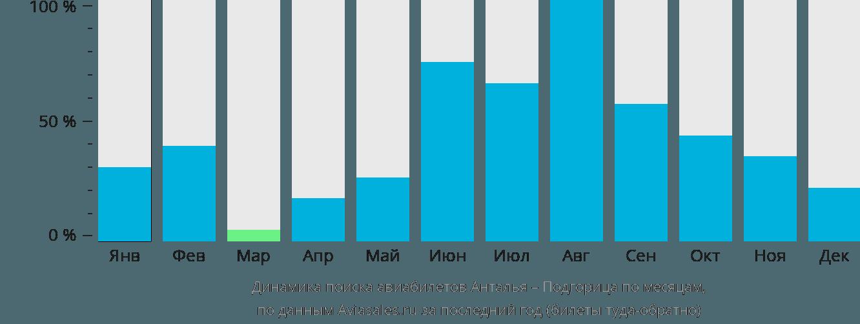 Динамика поиска авиабилетов из Антальи в Подгорицу по месяцам
