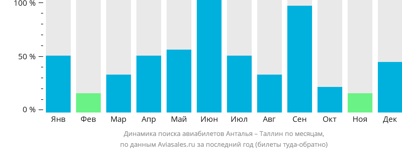 Динамика поиска авиабилетов из Антальи в Таллин по месяцам