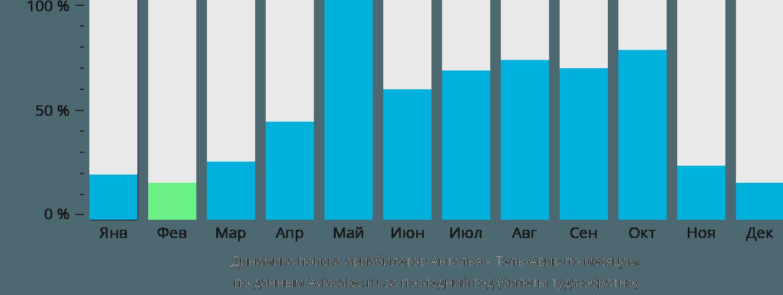 Динамика поиска авиабилетов из Антальи в Тель-Авив по месяцам
