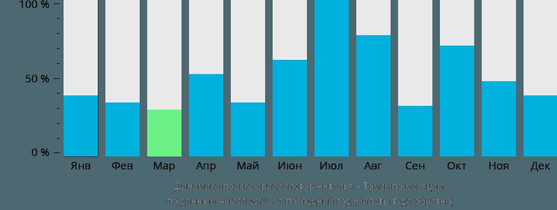 Динамика поиска авиабилетов из Антальи в Томск по месяцам