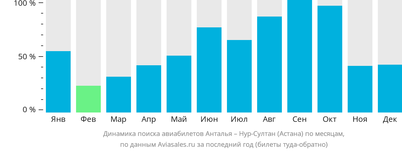 Динамика поиска авиабилетов из Антальи в Астану по месяцам