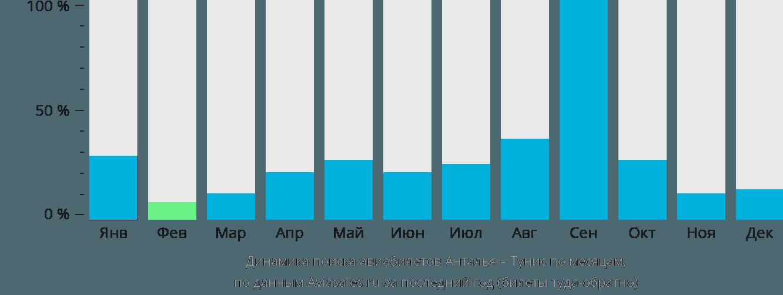 Динамика поиска авиабилетов из Антальи в Тунис по месяцам