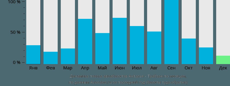 Динамика поиска авиабилетов из Антальи в Трабзона по месяцам
