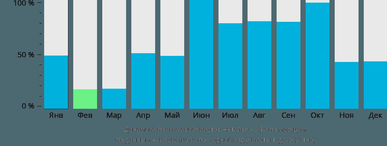Динамика поиска авиабилетов из Антальи в Уфу по месяцам