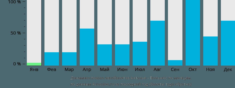 Динамика поиска авиабилетов из Антальи в Вильнюс по месяцам