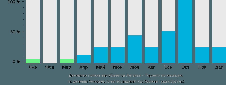 Динамика поиска авиабилетов из Антальи в Торонто по месяцам