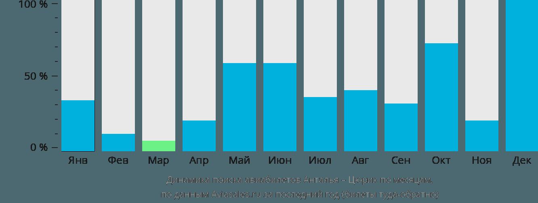 Динамика поиска авиабилетов из Антальи в Цюрих по месяцам
