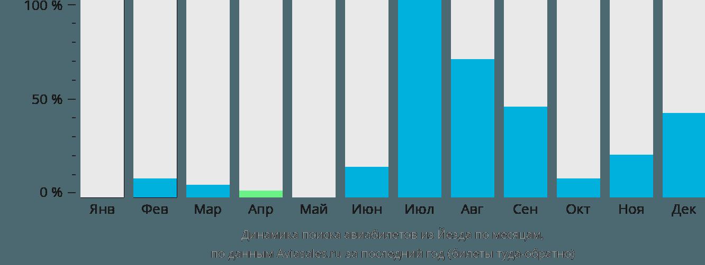 Динамика поиска авиабилетов из Йезда по месяцам