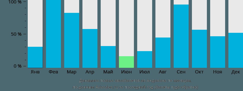 Динамика поиска авиабилетов из Андижана по месяцам