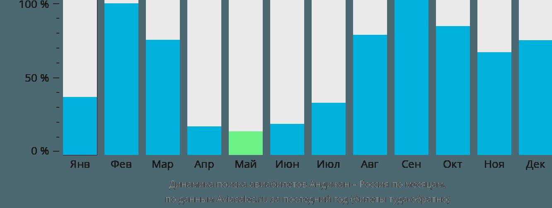 Динамика поиска авиабилетов из Андижана в Россию по месяцам