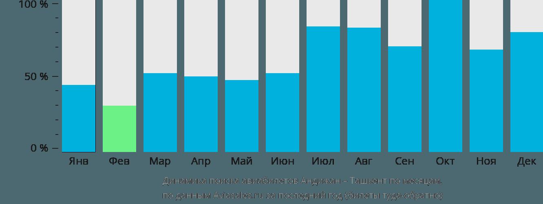 Динамика поиска авиабилетов из Андижана в Ташкент по месяцам