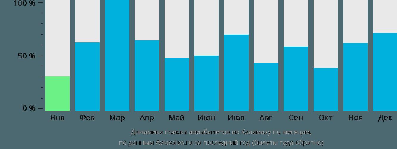 Динамика поиска авиабилетов из Каламазу по месяцам